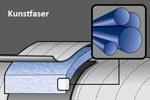 Kunstfaserschlafsäcke